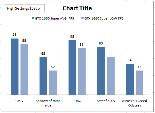 Gaming performance of GTX 1660 super 6Gb
