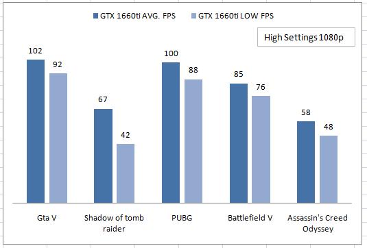 Gaming performance of GTX 1660ti 6Gb