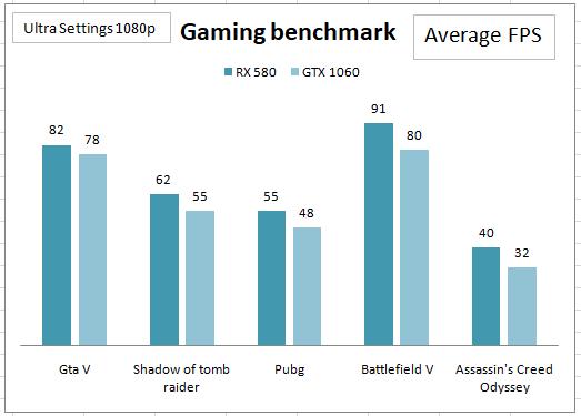 Comparison of RX 580 8GB with Nvidia Gtx 1060 6gb.