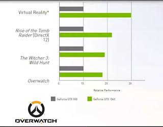 Gaming benchmark of Geforce GTX 1060
