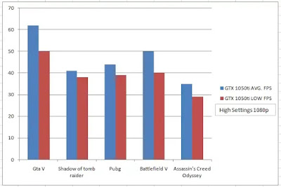 Gaming benchmark of geforce Gtx 1050ti graphics card