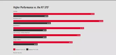 Gaming benchmark of the Radeon Rx 570 graphics card
