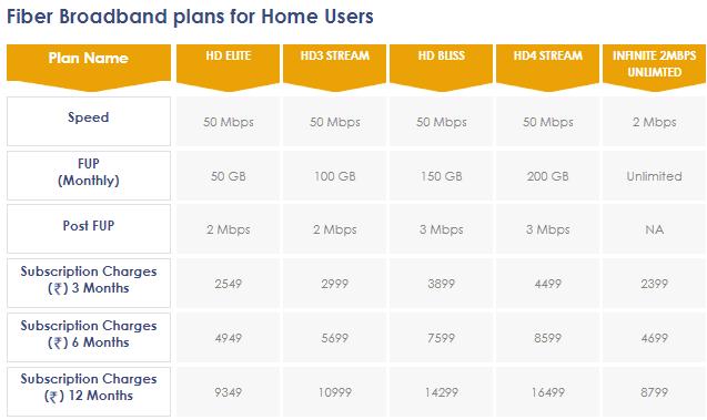 Hathway broadband 50 Mbps plan